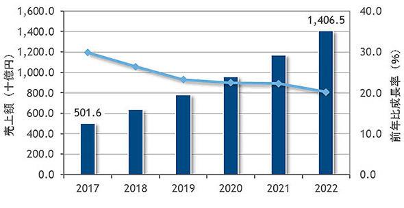 パブリッククラウドの市場成長予測