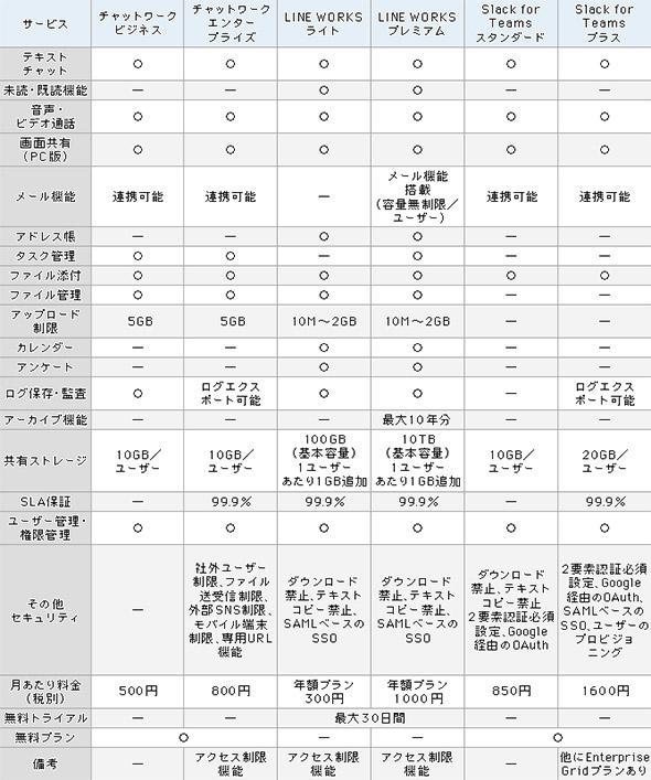 表1 3種のビジネスチャットツールの機能比較