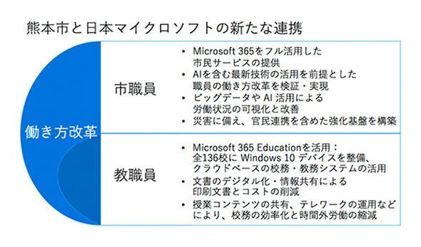 熊本市と日本マイクロソフトの連携のポイント