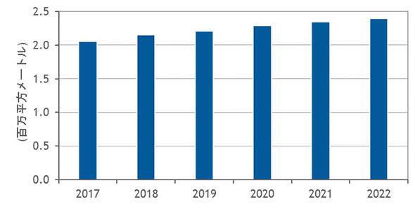 データセンター延床面積の成長予測