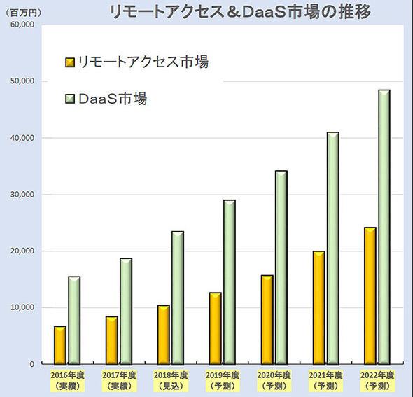 リモートアクセスツールとDaaSの成長予測