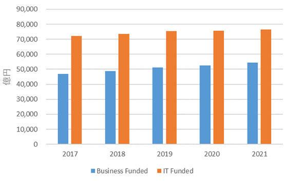 国内IT市場の部門別IT支出額