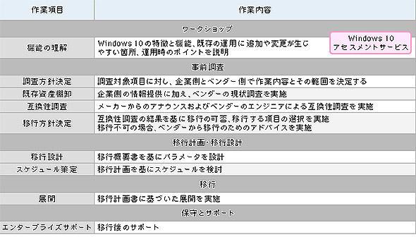 表1 Windows 10移行支援サービスの例