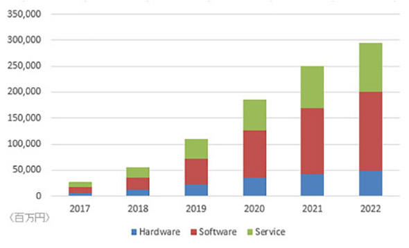AIシステム市場の成長予測