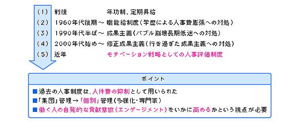 日本における人事評価制度の役割