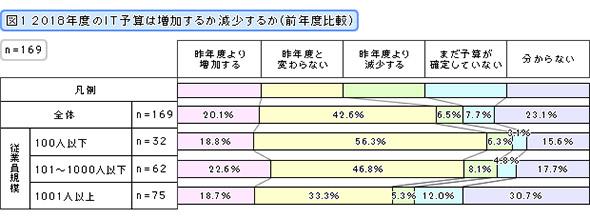 2018年度のIT予算は増加するか減少するか(前年度比較)