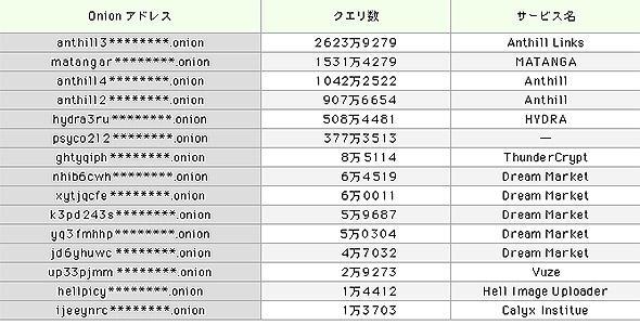 観測クエリ数の多いOnionアドレス