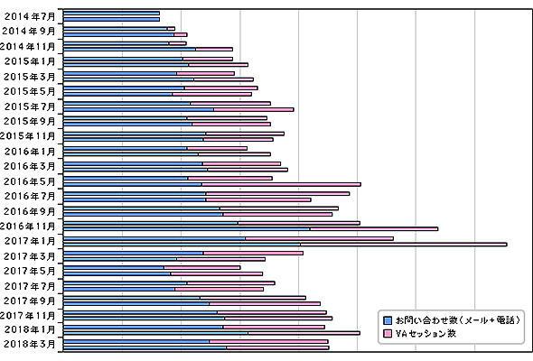 「LOHACO」コンタクトセンターの問い合わせ件数の推移