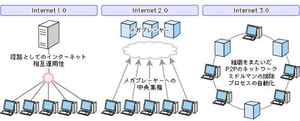 Internet2.0からInternet3.0へ