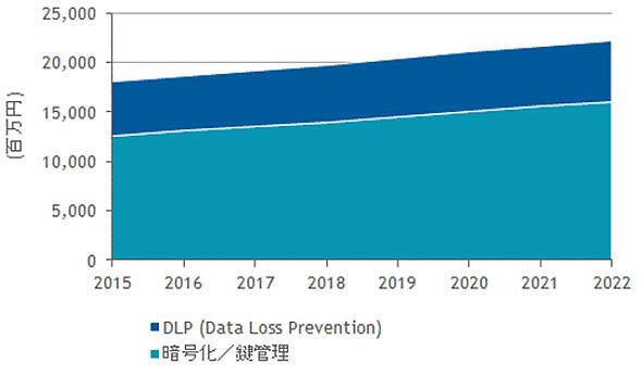 情報保護対策製品の市場成長予測