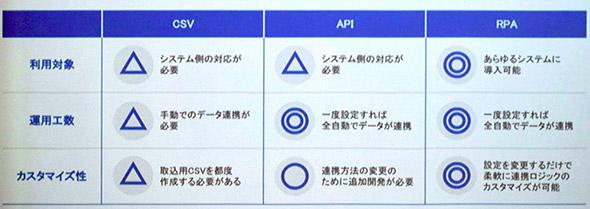 他システムとデータ連携する3つの方法