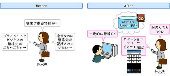 Web電話帳機能による情報漏えい対策