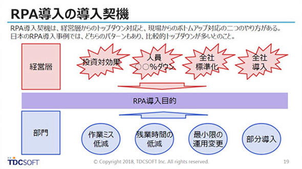 RPA導入の契機