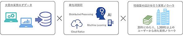 AIを搭載したERP「HUE」の概念図