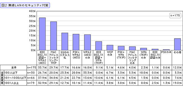 「WEP」の利用率