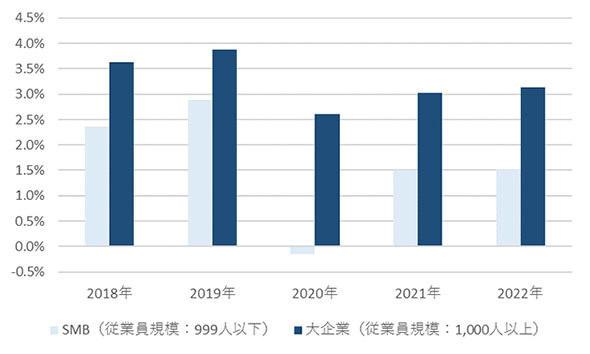国内SMB IT市場の成長予測