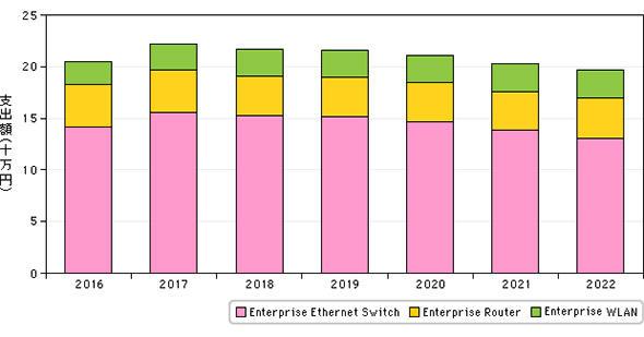 国内企業向けネットワーク機器市場 製品分野別 支出額予測(2016年〜2022年)