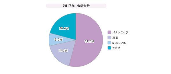 「法人向け軽量ノートPC」シェア(2017年)