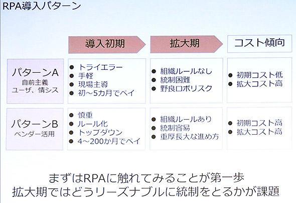 RPA導入の2つのパターンと拡大期の問題点、コスト傾向