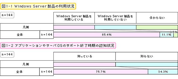 Windows Server製品の利用状況/アプリケーションやサーバOSのサポート終了時期の認知状況