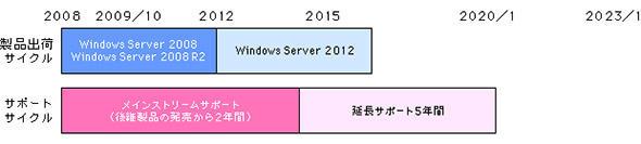 図1 Windows Server 2008および2008R2のリリース時期とサポート期間