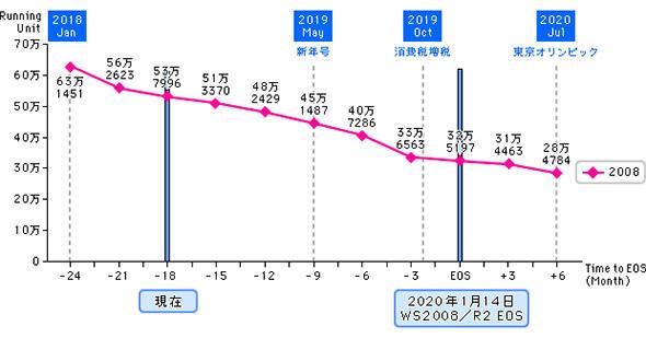 図2 日本国内で稼働するWindows Serer 2008/2008 R2の台数
