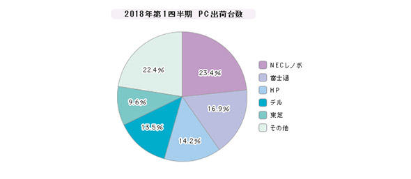「PC」シェア(2018年第1四半期)