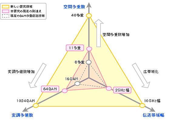 無線通信の高速、大容量化技術の3要素