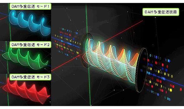 OAM多重伝送のイメージ