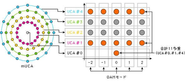OAM−MIMO多重伝送によるデータ伝送多重化