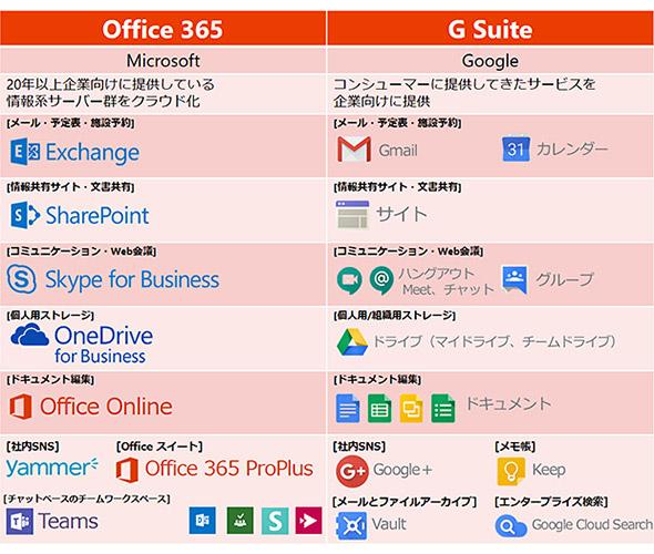 図2 「Office 365」と「G Suite」のツール一覧