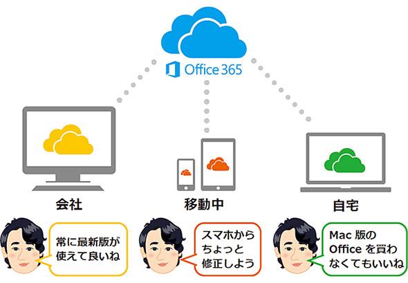 「Office 365」は、ユーザーあたり最大15デバイスまで利用可能