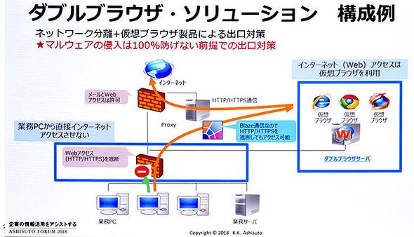 ダブルブラウザソリューションの構成イメージ