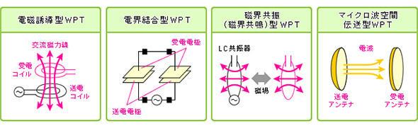主なWPTの技術方式