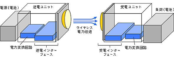 WPTシステムの基本的なイメージ