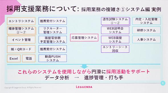図1:採用支援業務に利用される個別システム群