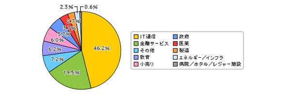 Javaユーザー企業の調査