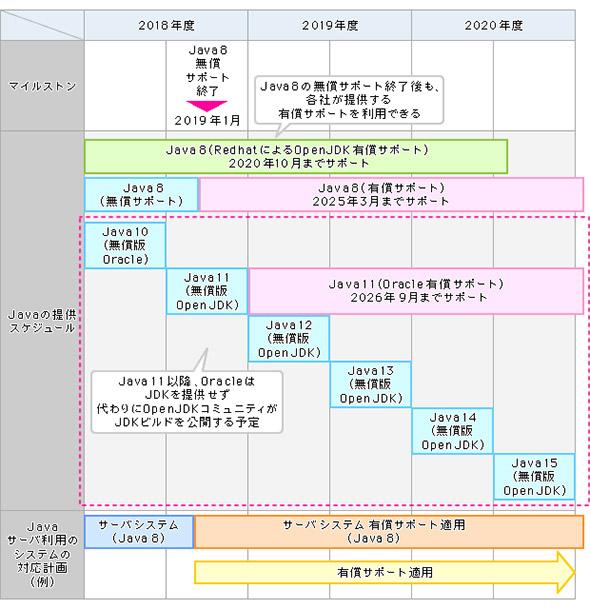 サーバサイドJavaを利用するシステムのサポート対応スケジュール
