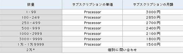 Oracle Java SE Subscriptionの価格
