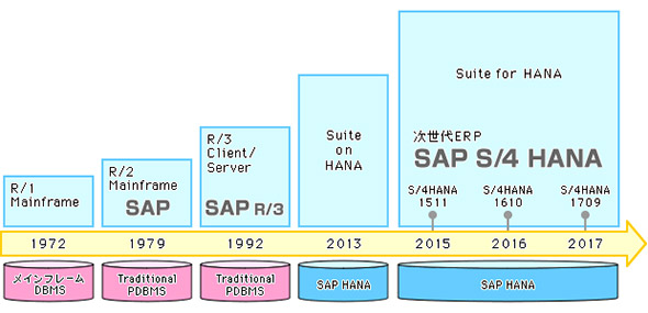 SAP ERPとSAP Business Suite Powered by SAP HANA、S/4HANAの実装の違い