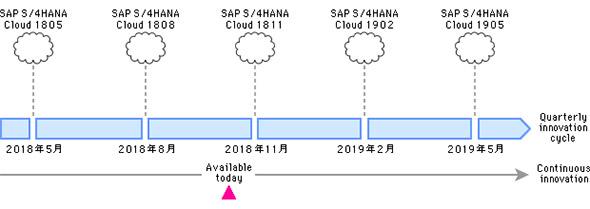 S/4HANA Cloudのリリースサイクル