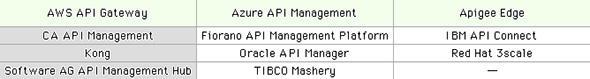 APIマネジメントサービスの例