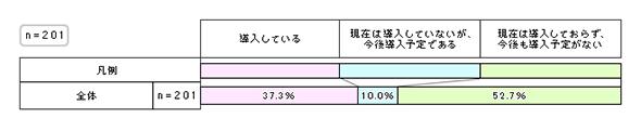 図1:ID管理システムの導入状況(2018年)