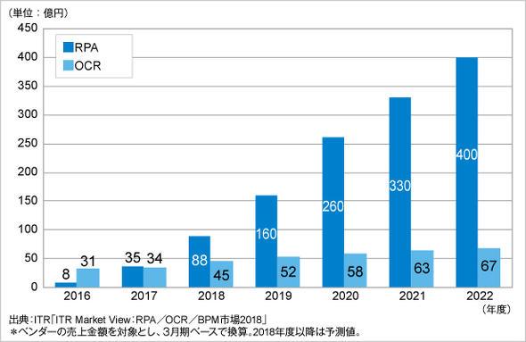 RPA市場成長