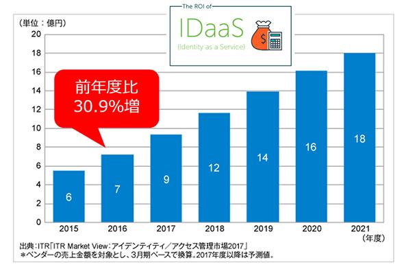 図:国内SaaS型IDM/IAM市場(資料提供:GMOグローバルサイン)