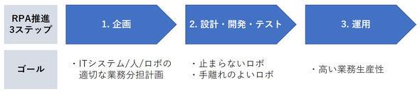 図1 RPA推進の3ステップとゴール