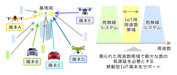 図1 各種の無線端末が高密度に存在する環境で周波数利用効率を格段に改善する「STABLE」(資料:NICT)