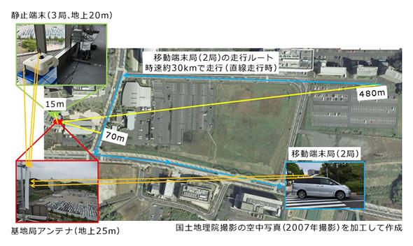 図2 横須賀リサーチパークにおける屋外伝送実験(資料:NICT)