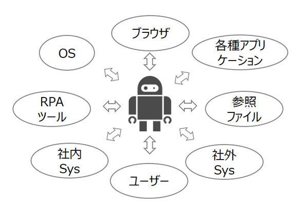 図1 ロボと外部環境との連動