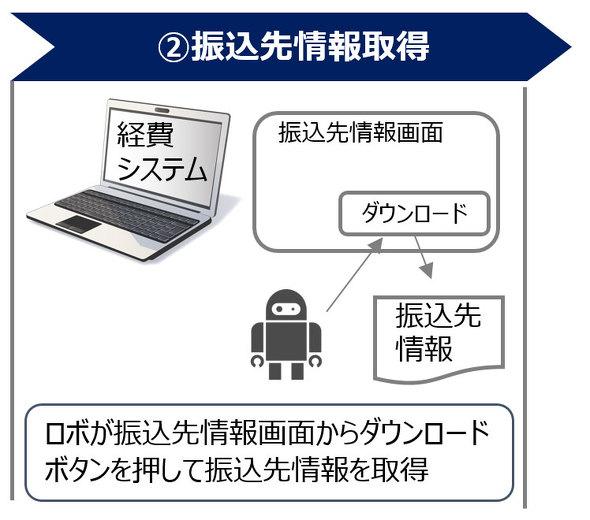 図3 振込先情報取得の操作方法